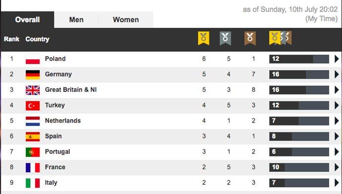 MedalsEuropeanAthletics2016